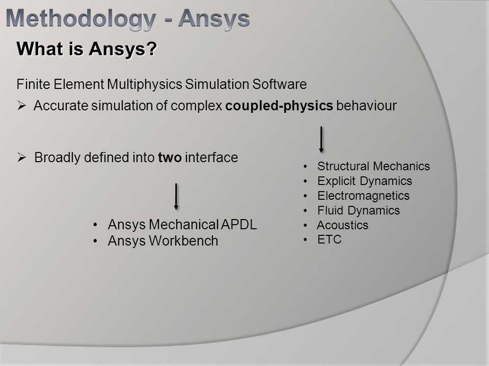 Methodology - Ansys What is Ansys