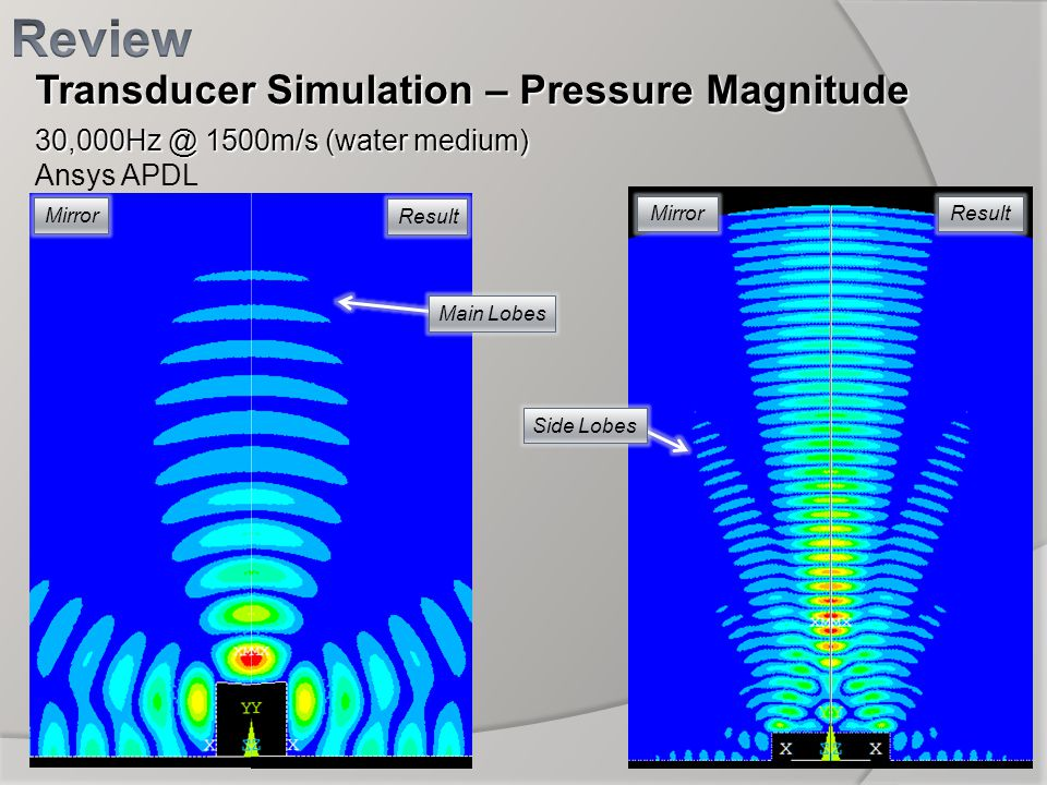Review Transducer Simulation – Pressure Magnitude