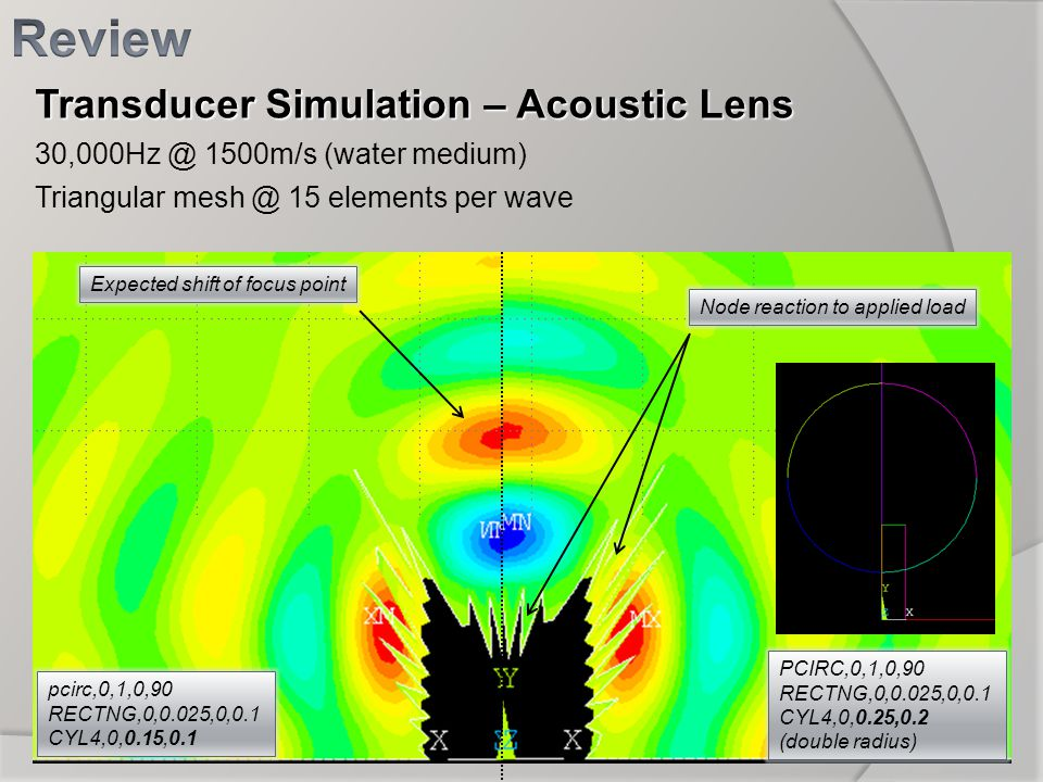 Review Transducer Simulation – Acoustic Lens
