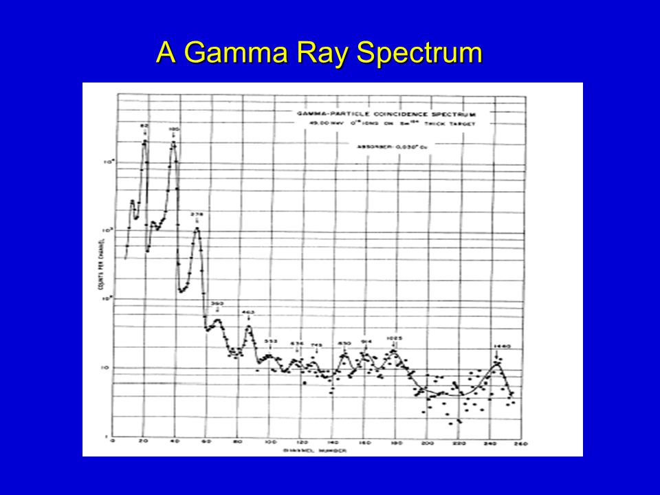 A Gamma Ray Spectrum