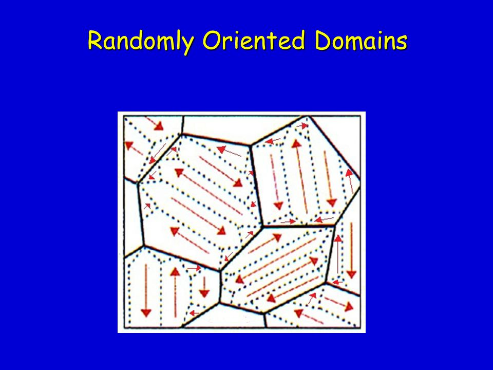 Randomly Oriented Domains