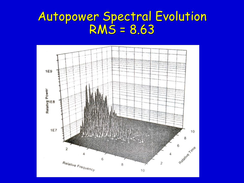 Autopower Spectral Evolution RMS = 8.63