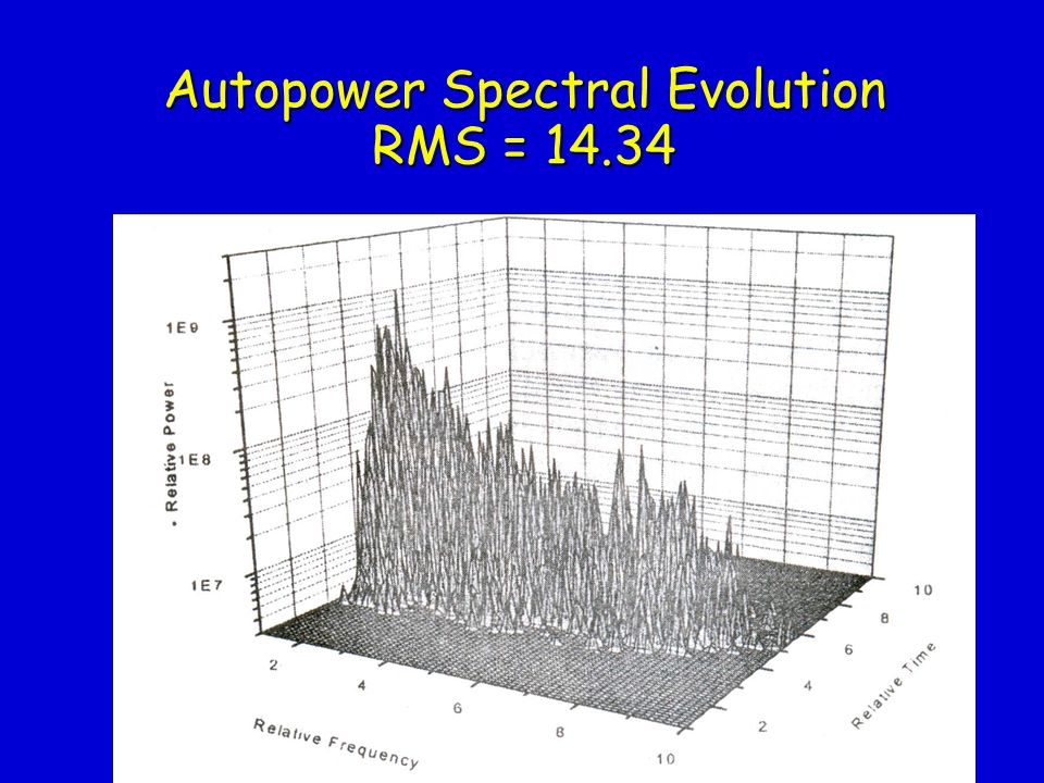Autopower Spectral Evolution RMS = 14.34