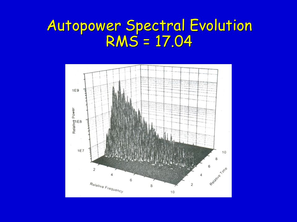 Autopower Spectral Evolution RMS = 17.04