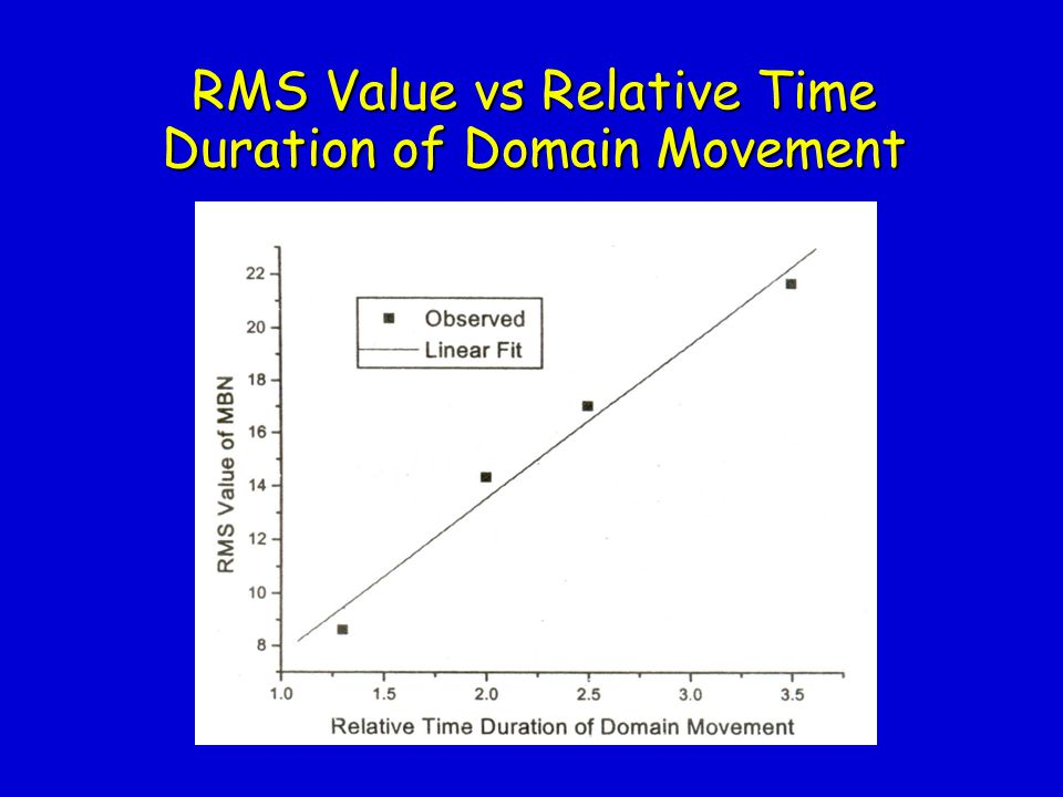 RMS Value vs Relative Time Duration of Domain Movement