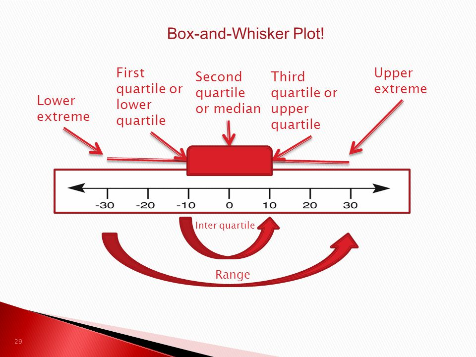 Box-and-Whisker Plot! First quartile or lower quartile Upper extreme