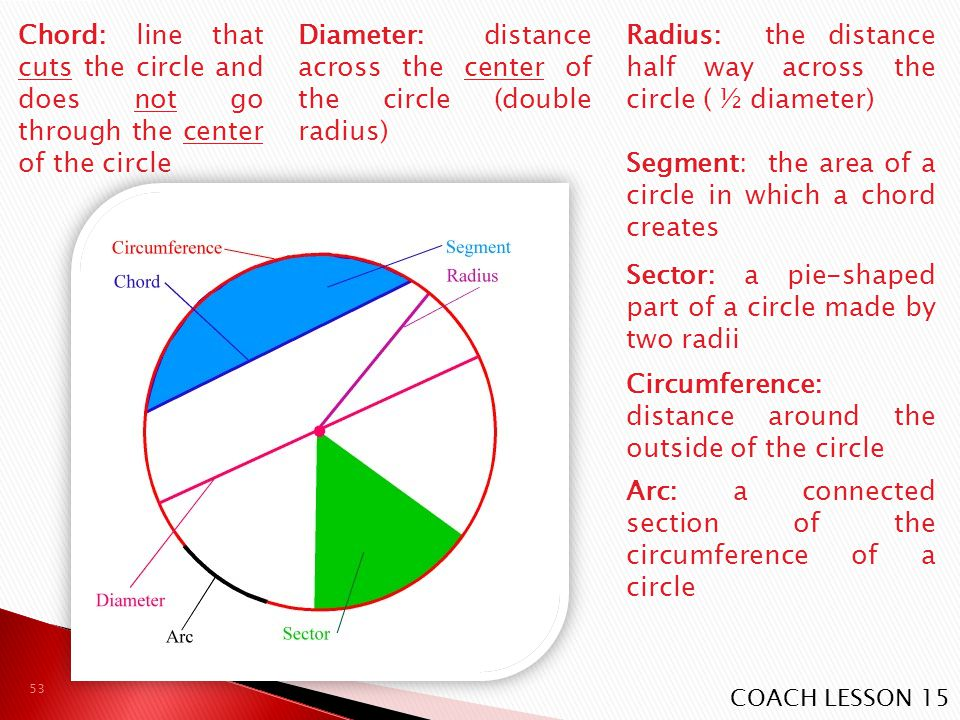 Diameter: distance across the center of the circle (double radius)