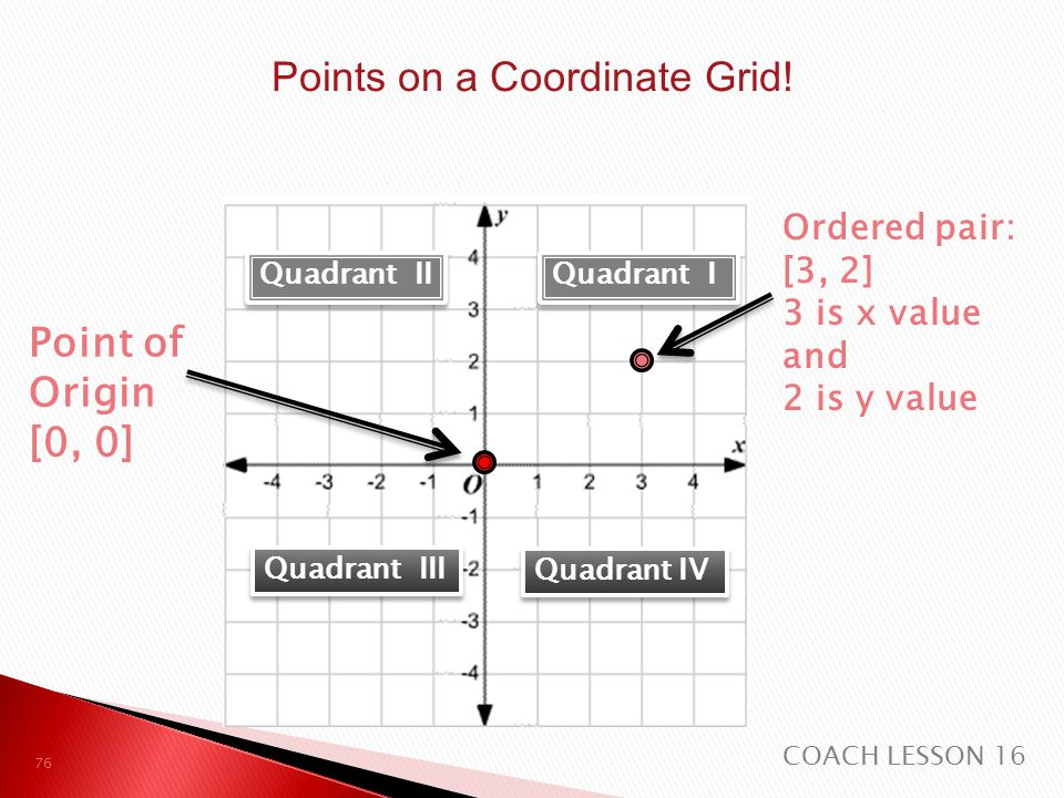 Points on a Coordinate Grid!