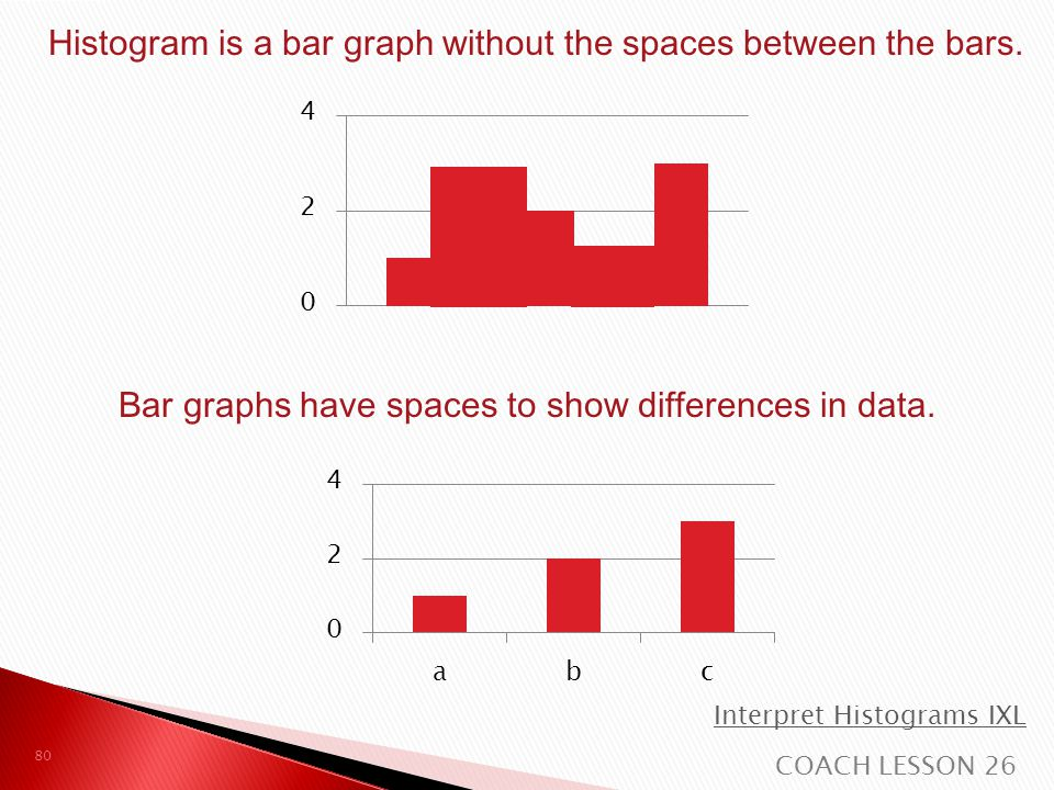 Histogram is a bar graph without the spaces between the bars.