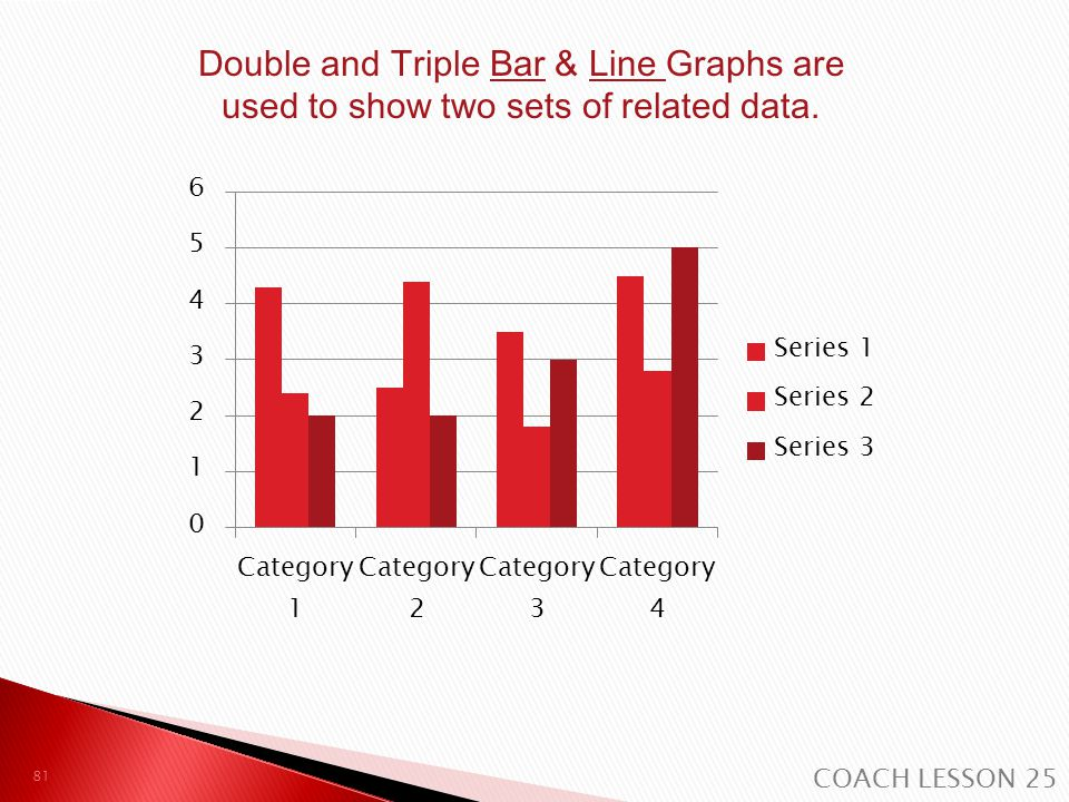 Double and Triple Bar & Line Graphs are used to show two sets of related data.