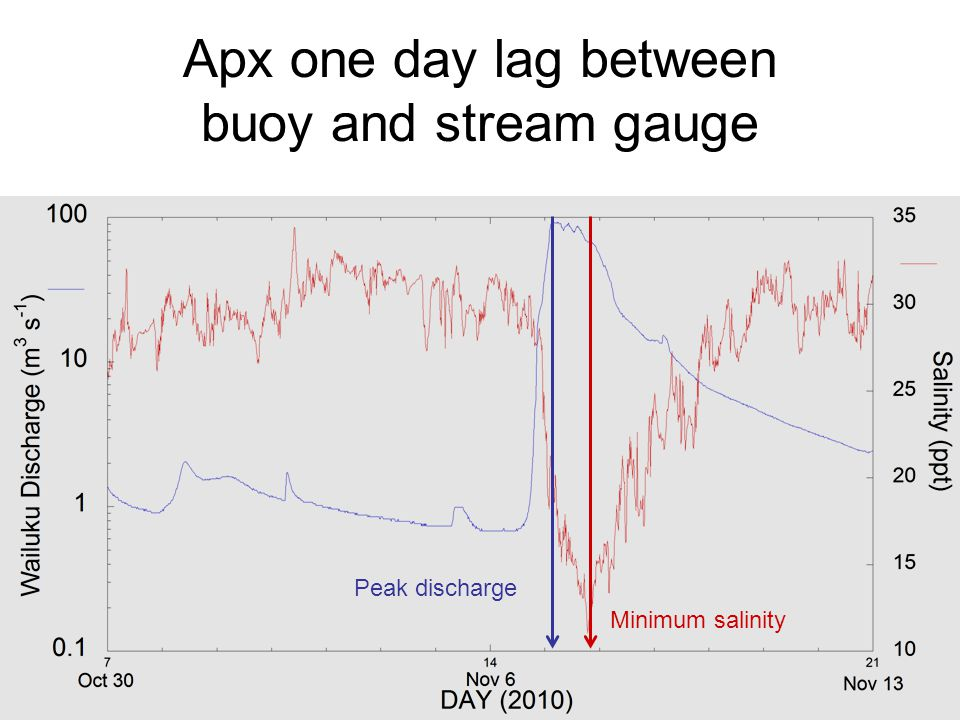 Apx one day lag between buoy and stream gauge