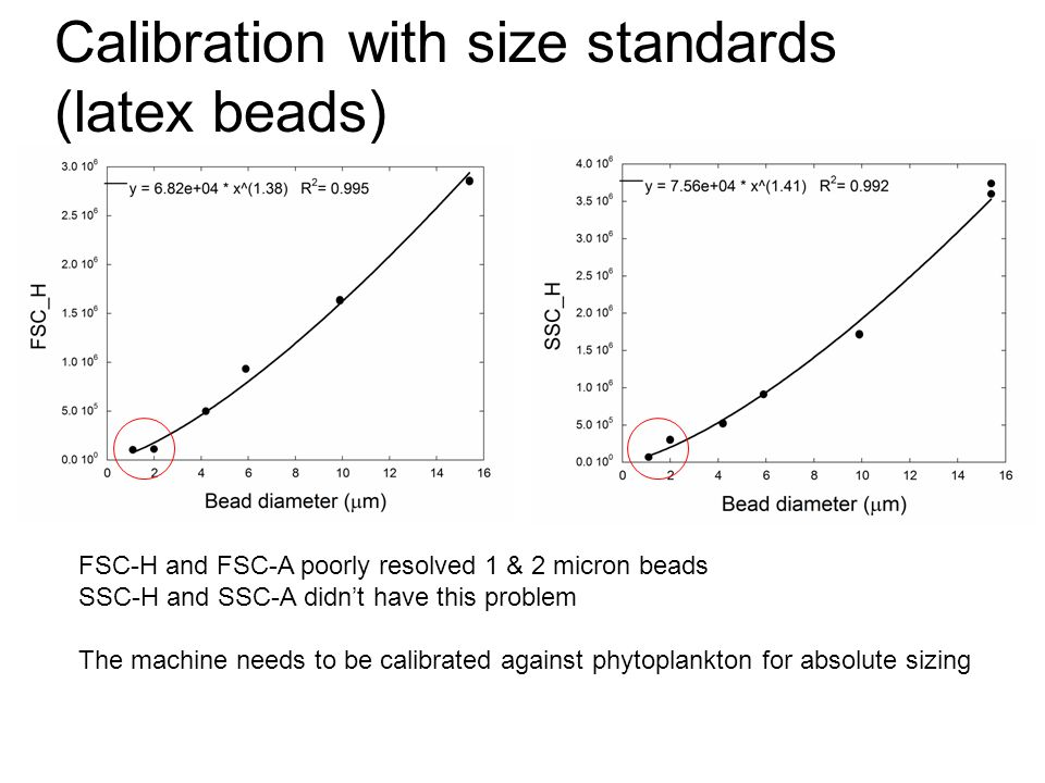 Calibration with size standards (latex beads)