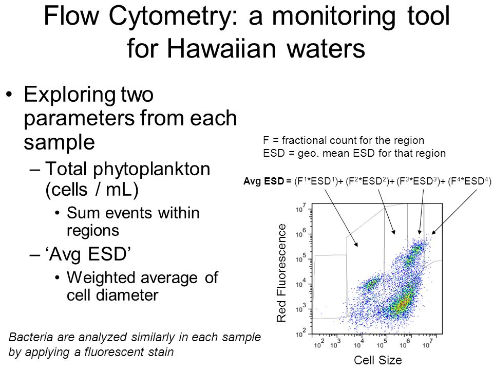 Flow Cytometry: a monitoring tool for Hawaiian waters