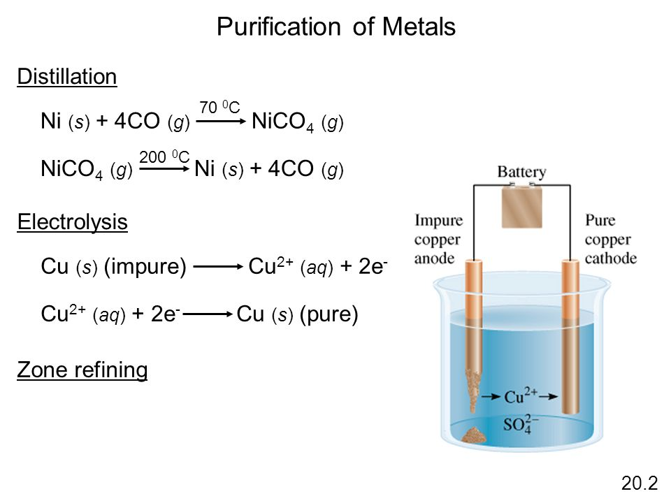 Purification of Metals