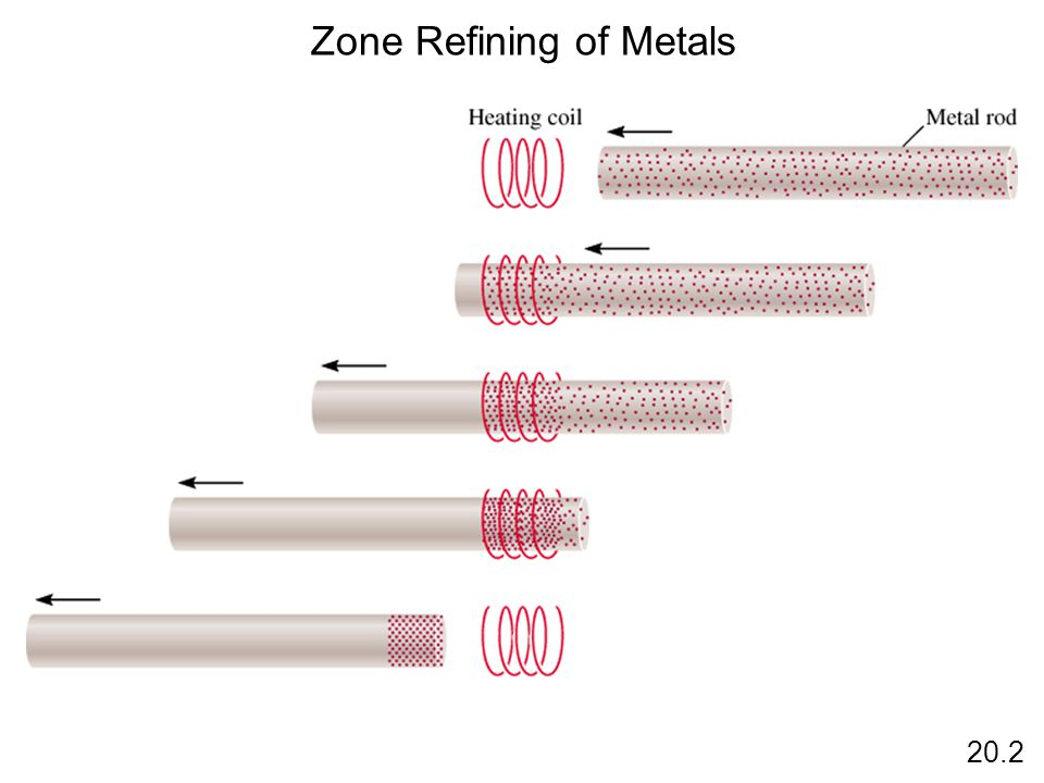 Zone Refining of Metals