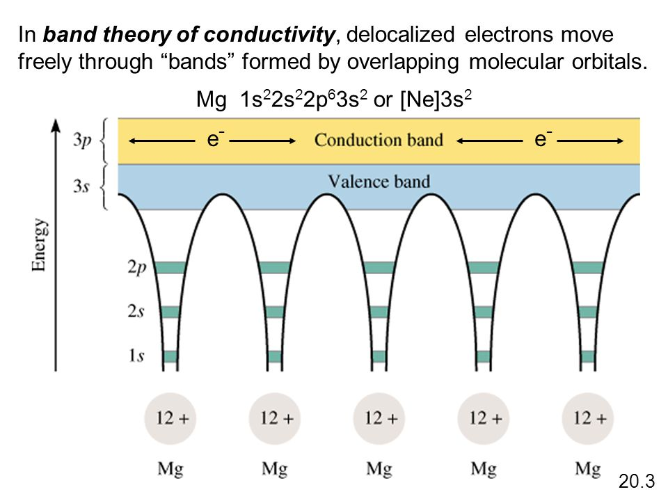 In band theory of conductivity, delocalized electrons move freely through bands formed by overlapping molecular orbitals.