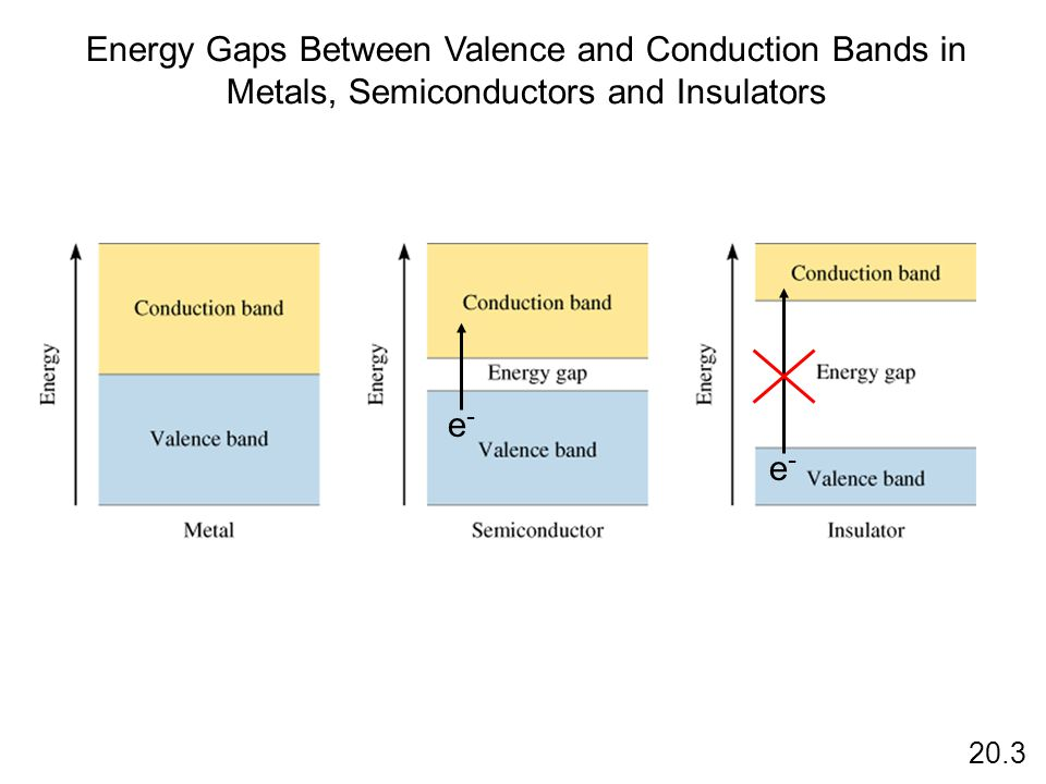Energy Gaps Between Valence and Conduction Bands in