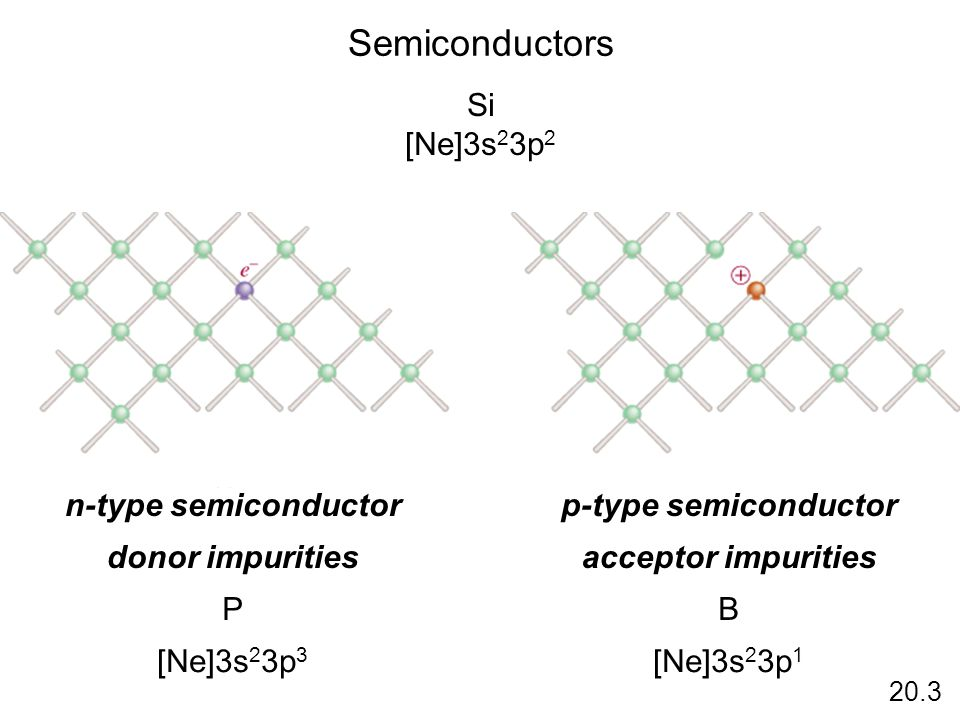 Semiconductors Si [Ne]3s23p2 n-type semiconductor p-type semiconductor