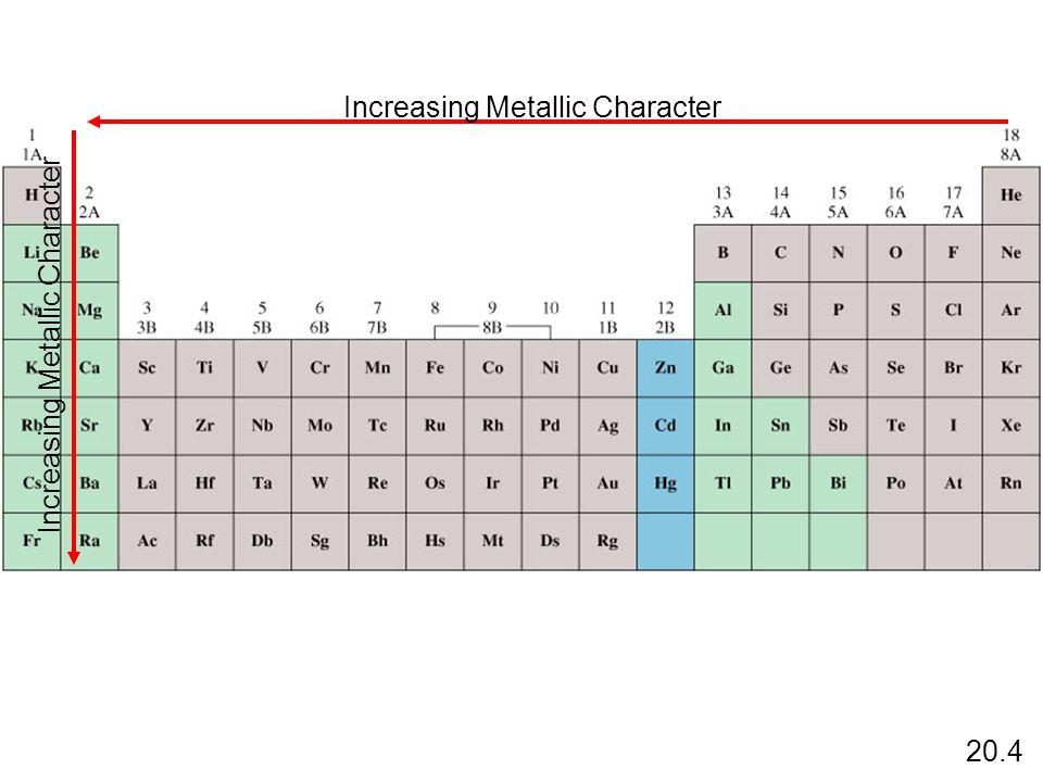 Increasing Metallic Character