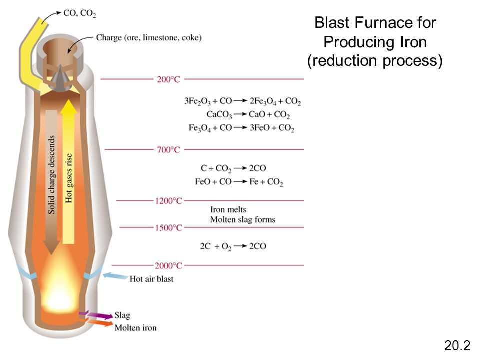 Blast Furnace for Producing Iron