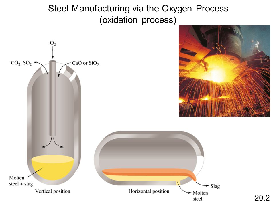 Steel Manufacturing via the Oxygen Process