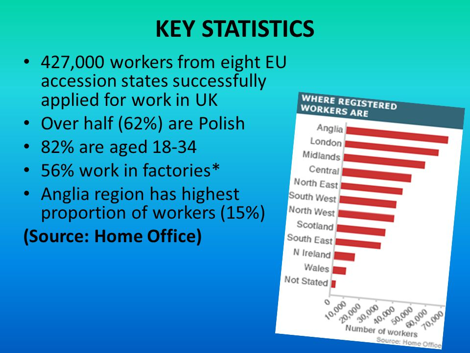 KEY STATISTICS 427,000 workers from eight EU accession states successfully applied for work in UK. Over half (62%) are Polish.