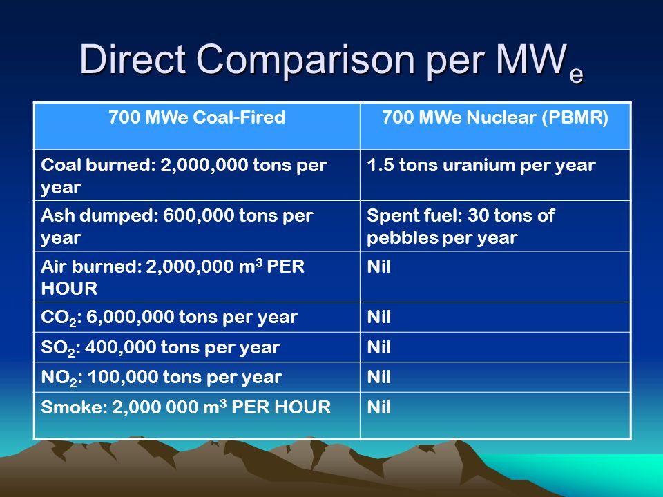 Direct Comparison per MWe