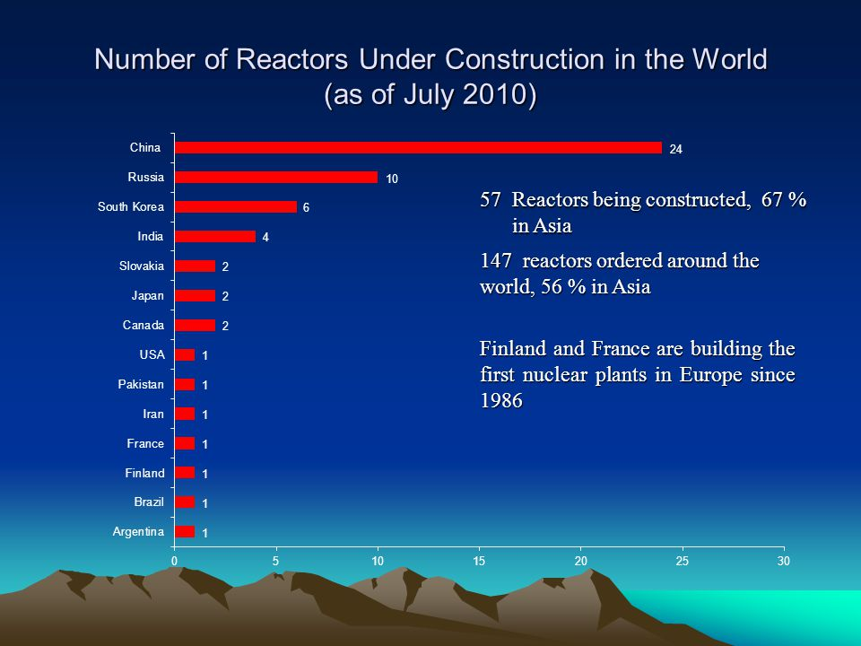 Number of Reactors Under Construction in the World (as of July 2010)