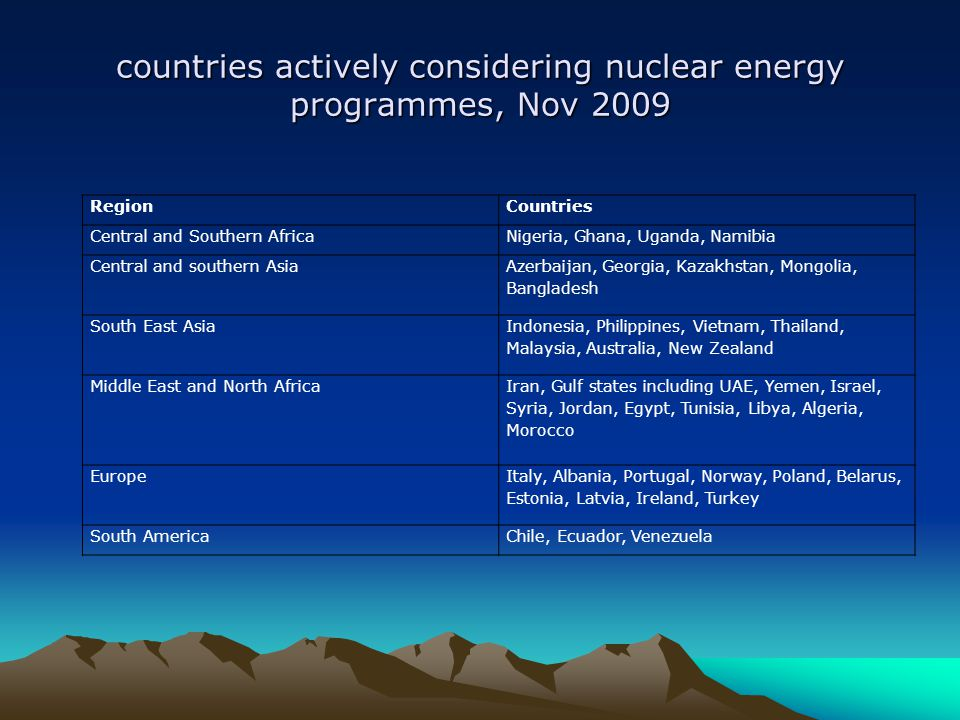 countries actively considering nuclear energy programmes, Nov 2009