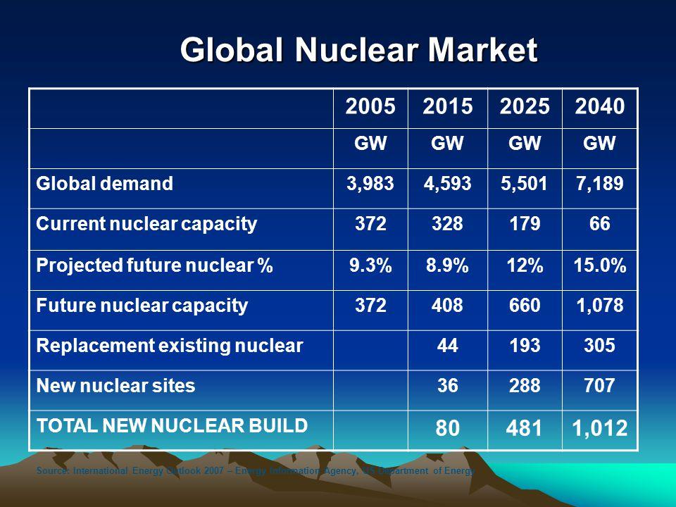 Global Nuclear Market 2005 2015 2025 2040 80 481 1,012 GW