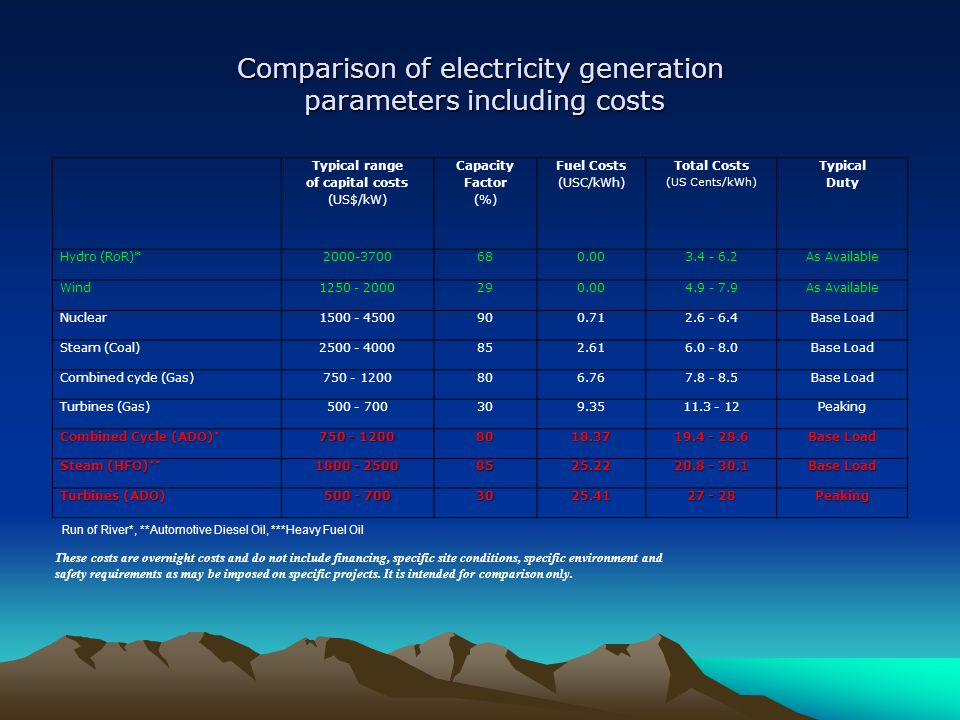 Comparison of electricity generation parameters including costs