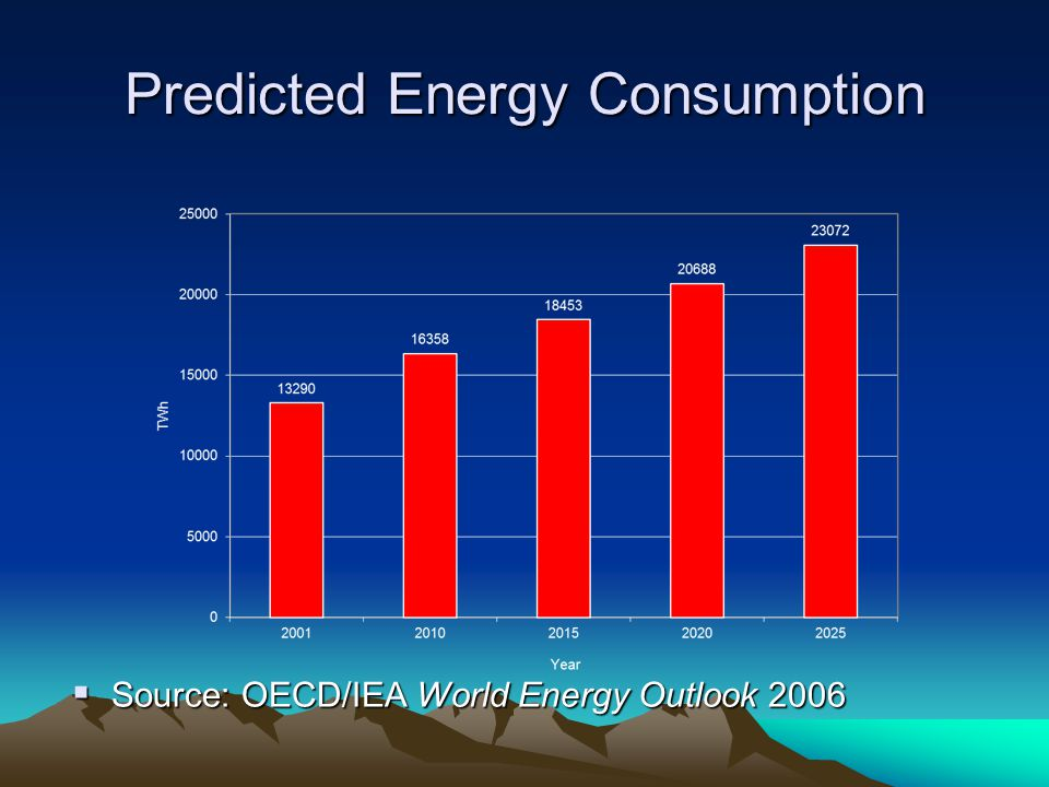 Predicted Energy Consumption