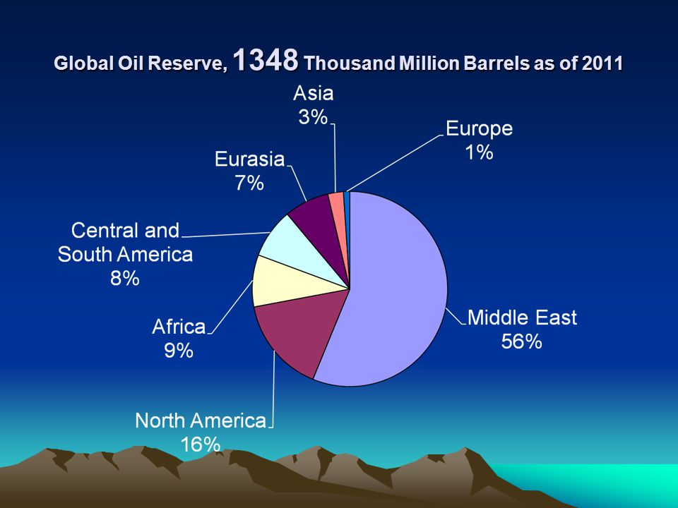 Global Oil Reserve, 1348 Thousand Million Barrels as of 2011