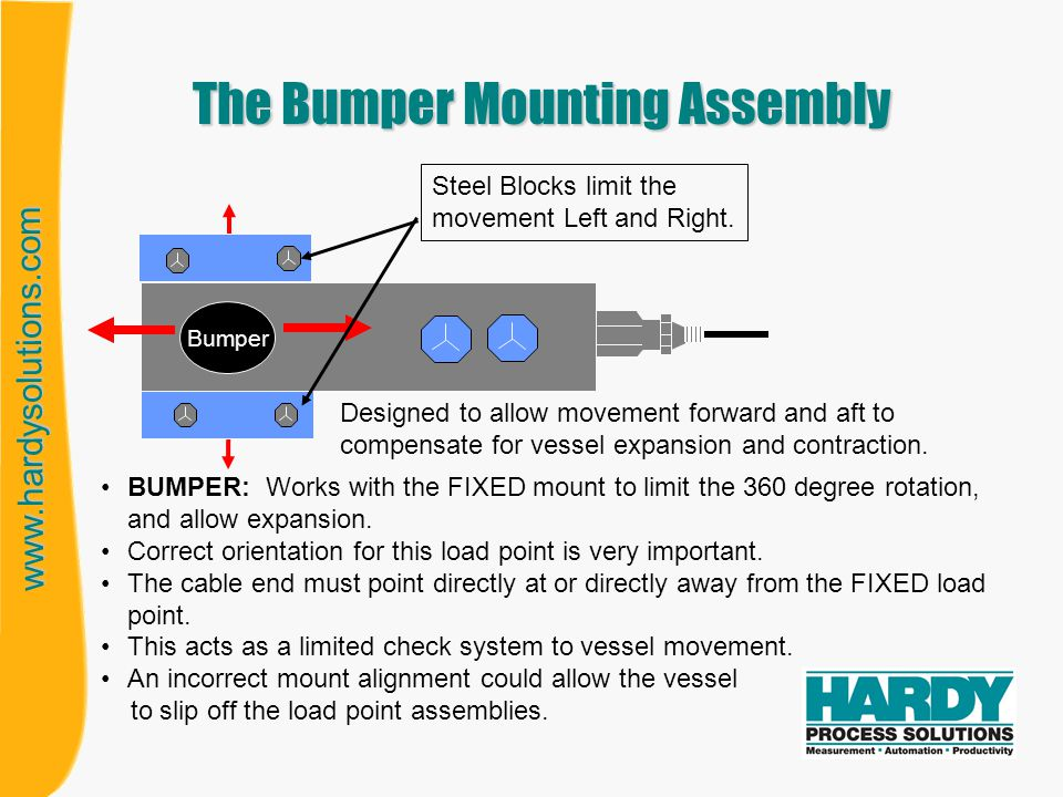 The Bumper Mounting Assembly