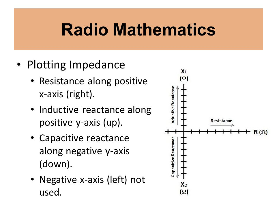 Radio Mathematics Plotting Impedance