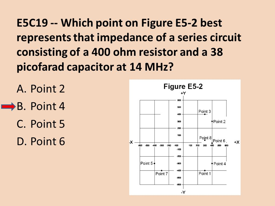 E5C19 -- Which point on Figure E5-2 best represents that impedance of a series circuit consisting of a 400 ohm resistor and a 38 picofarad capacitor at 14 MHz