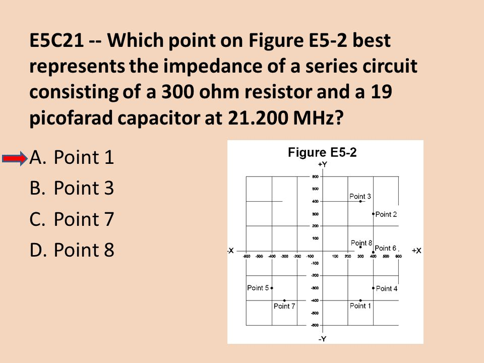 E5C21 -- Which point on Figure E5-2 best represents the impedance of a series circuit consisting of a 300 ohm resistor and a 19 picofarad capacitor at 21.200 MHz