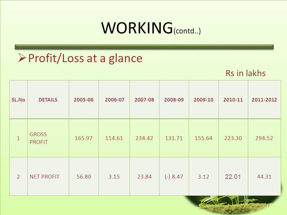 WORKING(contd..) Profit/Loss at a glance Rs in lakhs 1 GROSS PROFIT