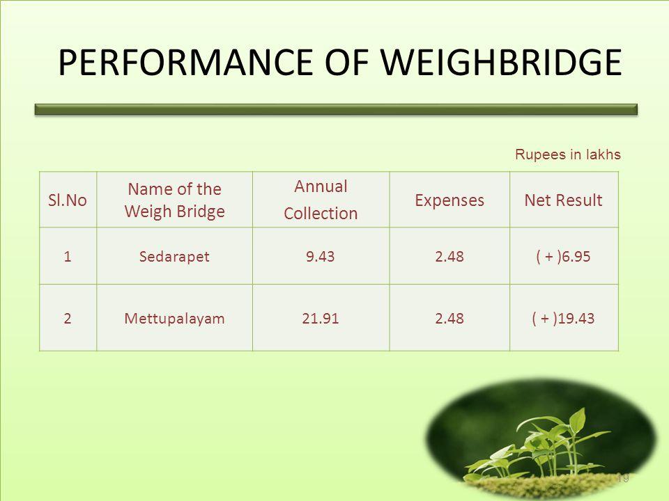 PERFORMANCE OF WEIGHBRIDGE