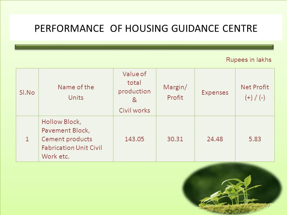 PERFORMANCE OF HOUSING GUIDANCE CENTRE