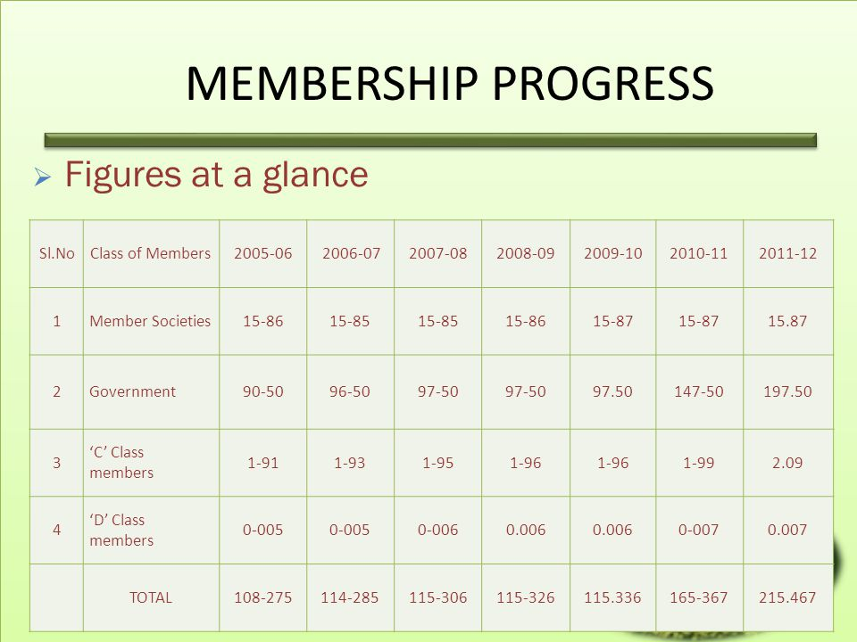 MEMBERSHIP PROGRESS Figures at a glance Sl.No Class of Members 2005-06