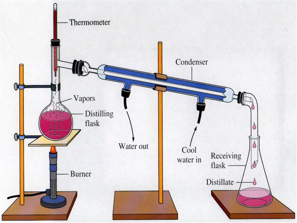 Separation of a Mixture by Distillation