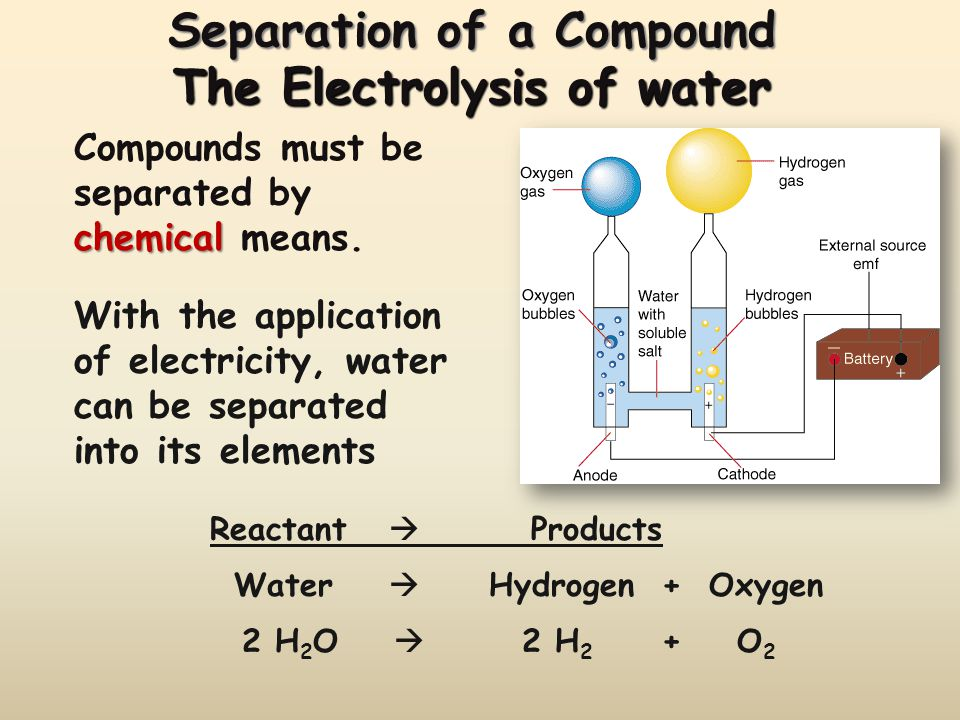 Separation of a Compound The Electrolysis of water