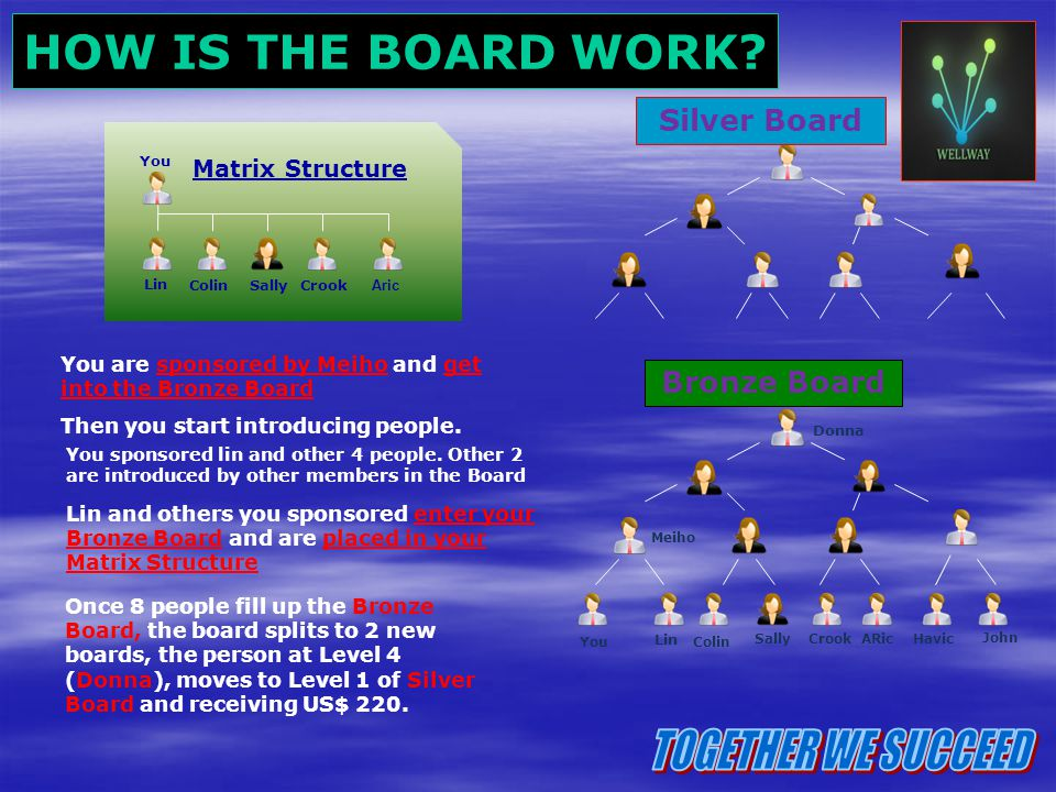 TOGETHER WE SUCCEED HOW IS THE BOARD WORK Silver Board Bronze Board