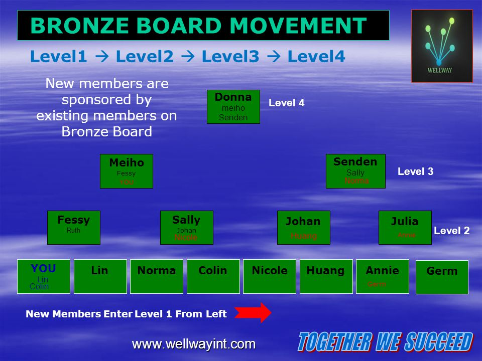 New members are sponsored by existing members on Bronze Board