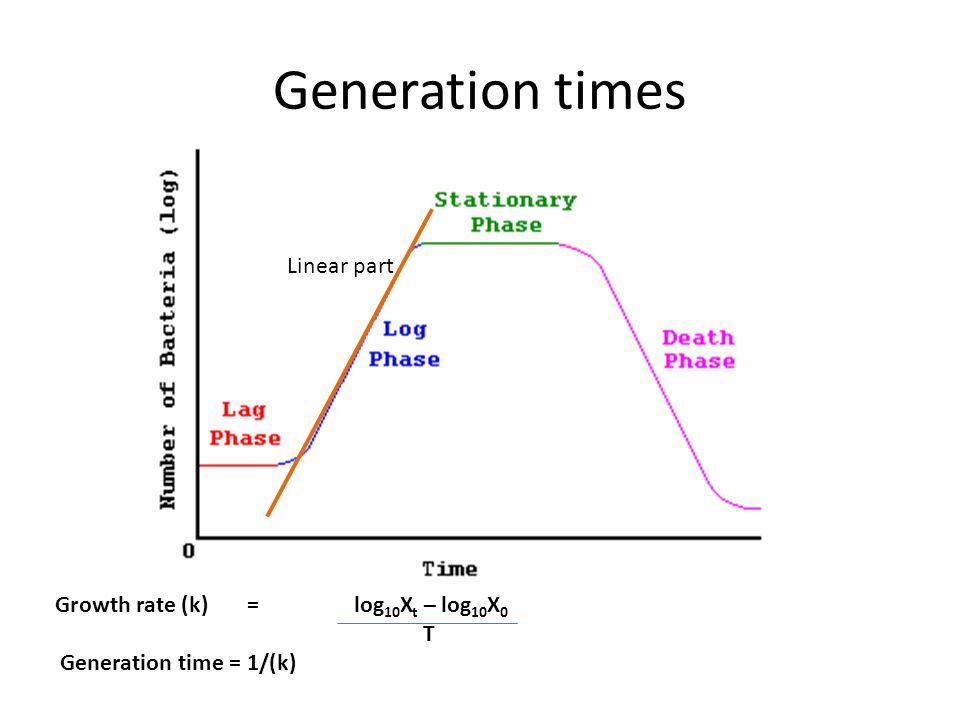 Generation times Linear part Growth rate (k) = log10Xt – log10X0 T