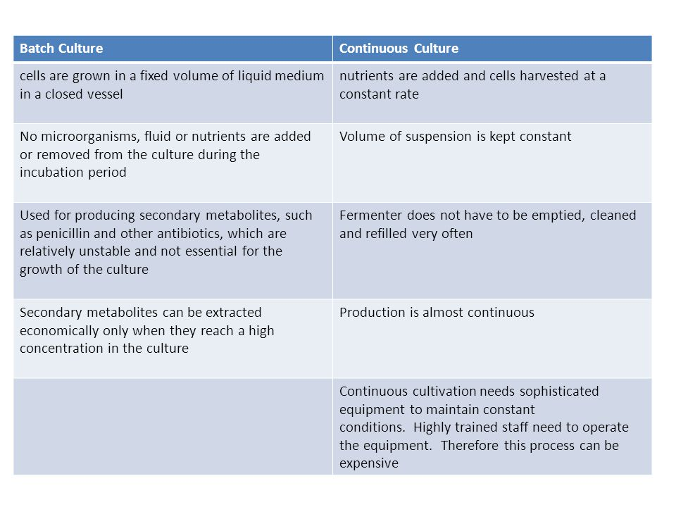 Batch Culture Continuous Culture. cells are grown in a fixed volume of liquid medium in a closed vessel.
