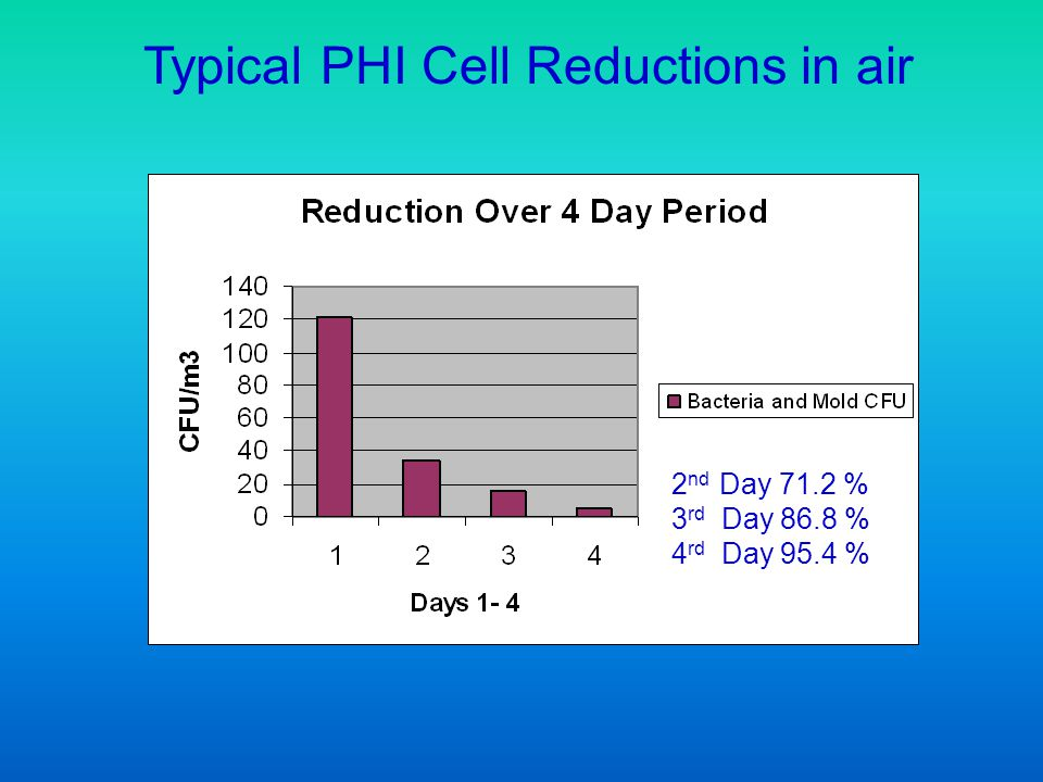 Typical PHI Cell Reductions in air