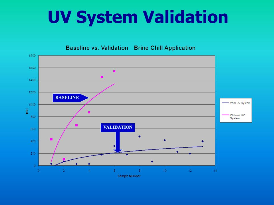 UV System Validation BASELINE VALIDATION