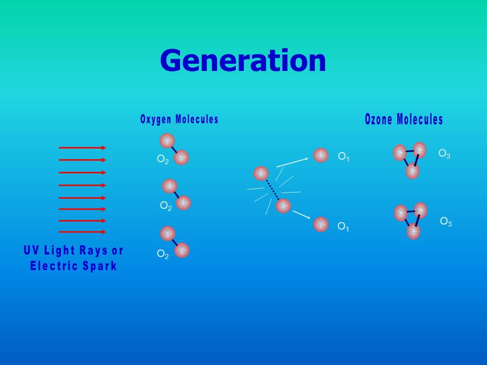Generation O1 O2 O3 UV Light Rays or Electric Spark Oxygen Molecules